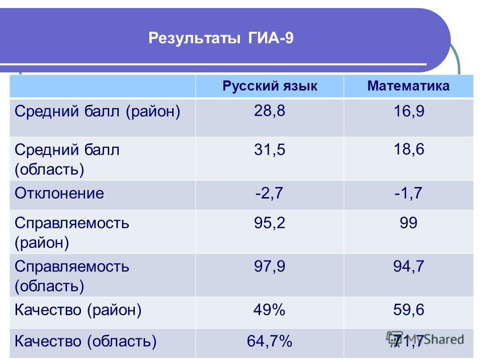 Результаты ГИА-9 Русский языкМатематика Средний балл (район)28,816,9 Средний балл (область) 31,518,6 Отклонение-2,7-1,7 Справляемость (район) 95,299 Справляемость (область) 97,994,7 Качество (район)49%59,6 Качество (область)64,7%71,7