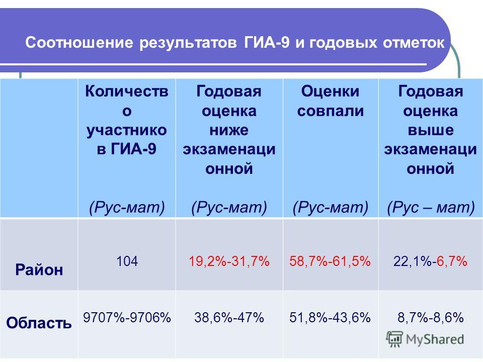 Соотношение результатов ГИА-9 и годовых отметок Количеств о участнико в ГИА-9 (Рус-мат) Годовая оценка ниже экзаменаци онной (Рус-мат) Оценки совпали (Рус-мат) Годовая оценка выше экзаменаци онной (Рус – мат) Район 10419,2%-31,7% 58,7%-61,5%22,1%-6,7