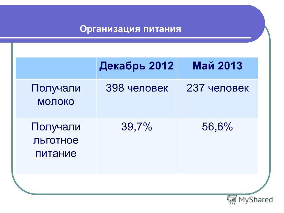 Организация питания Декабрь 2012Май 2013 Получали молоко 398 человек237 человек Получали льготное питание 39,7%56,6%