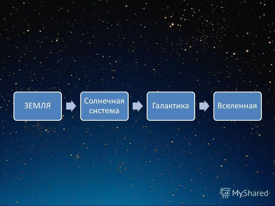ЗЕМЛЯ Солнечная система ГалактикаВселенная