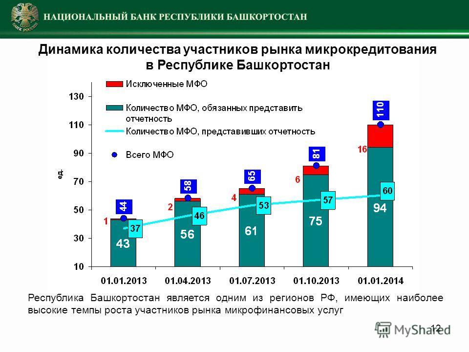 12 Динамика количества участников рынка микрокредитования в Республике Башкортостан Республика Башкортостан является одним из регионов РФ, имеющих наиболее высокие темпы роста участников рынка микрофинансовых услуг