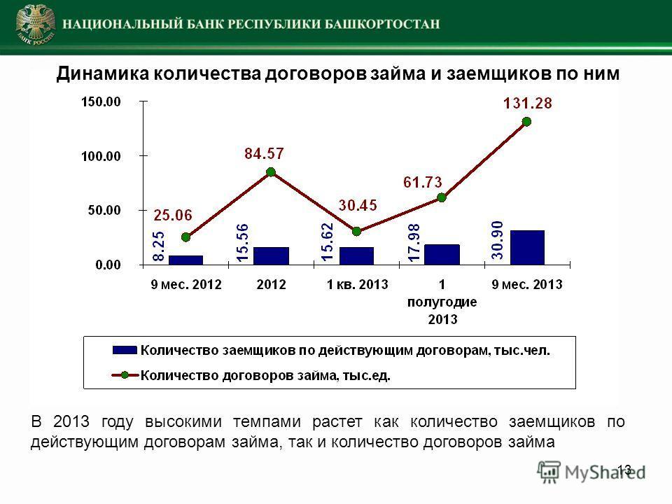 13 Динамика количества договоров займа и заемщиков по ним В 2013 году высокими темпами растет как количество заемщиков по действующим договорам займа, так и количество договоров займа