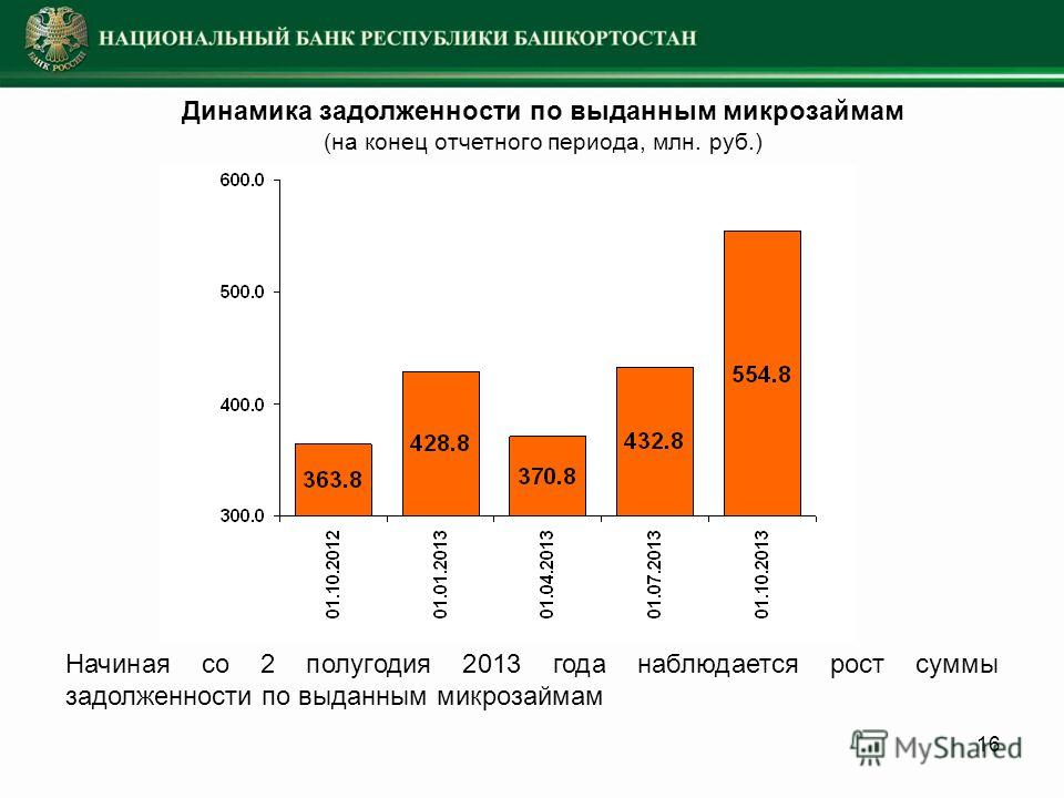 16 Динамика задолженности по выданным микрозаймам (на конец отчетного периода, млн. руб.) Начиная со 2 полугодия 2013 года наблюдается рост суммы задолженности по выданным микрозаймам