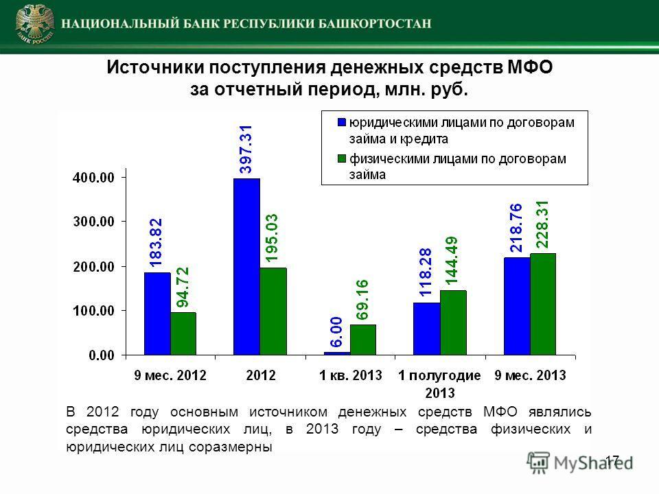 17 Источники поступления денежных средств МФО за отчетный период, млн. руб. В 2012 году основным источником денежных средств МФО являлись средства юридических лиц, в 2013 году – средства физических и юридических лиц соразмерны