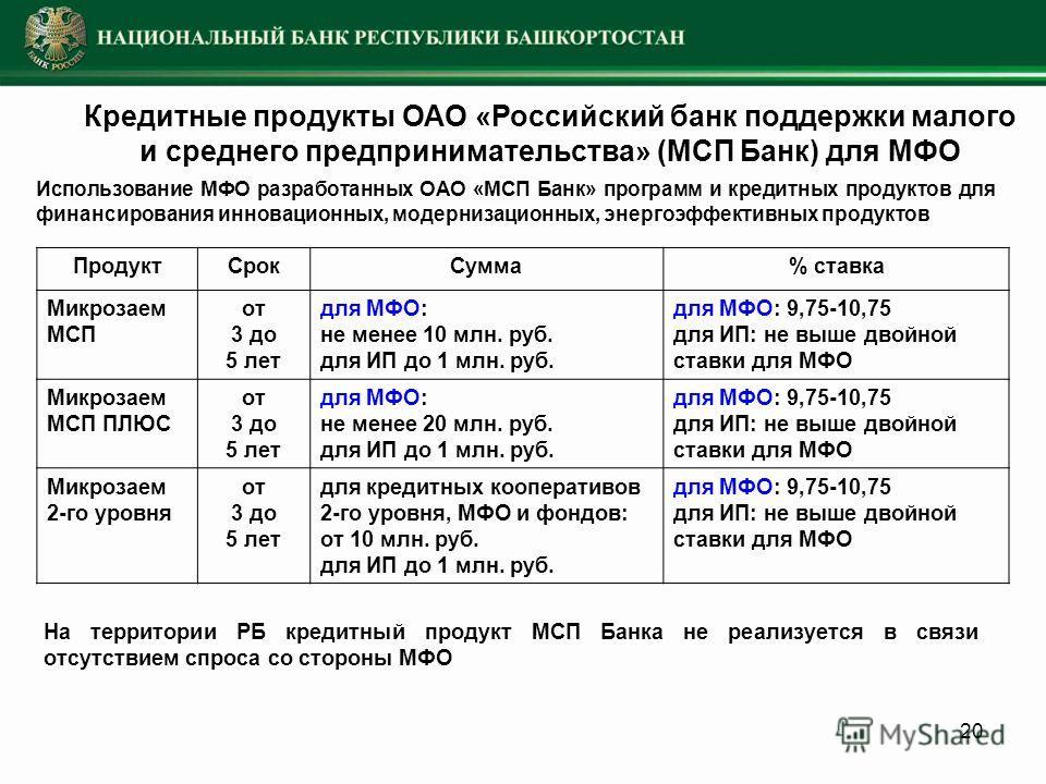 20 Использование МФО разработанных ОАО «МСП Банк» программ и кредитных продуктов для финансирования инновационных, модернизационных, энергоэффективных продуктов ПродуктСрокСумма% ставка Микрозаем МСП от 3 до 5 лет для МФО: не менее 10 млн. руб. для И