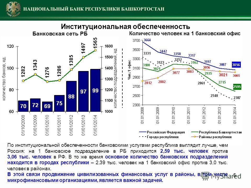 5 Институциональная обеспеченность Банковская сеть РБ Количество человек на 1 банковский офис По институциональной обеспеченности банковскими услугами республика выглядит лучше, чем Россия: на 1 банковское подразделение в РБ приходится 2,59 тыс. чело