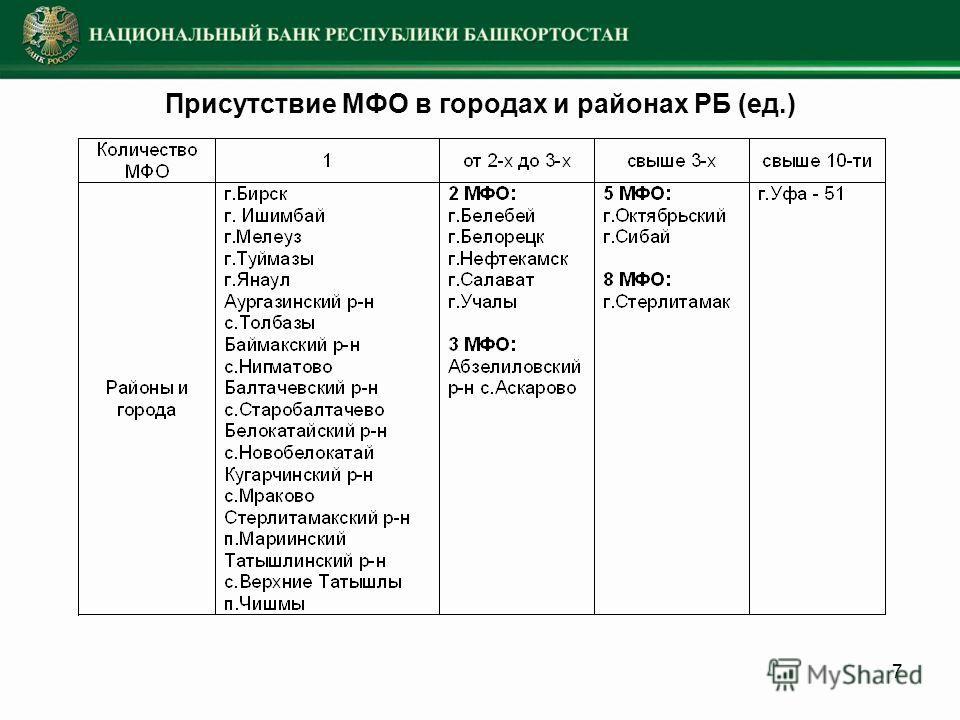7 Присутствие МФО в городах и районах РБ (ед.)