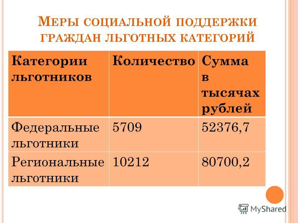 М ЕРЫ СОЦИАЛЬНОЙ ПОДДЕРЖКИ ГРАЖДАН ЛЬГОТНЫХ КАТЕГОРИЙ Категории льготников КоличествоСумма в тысячах рублей Федеральные льготники 570952376,7 Региональные льготники 1021280700,2