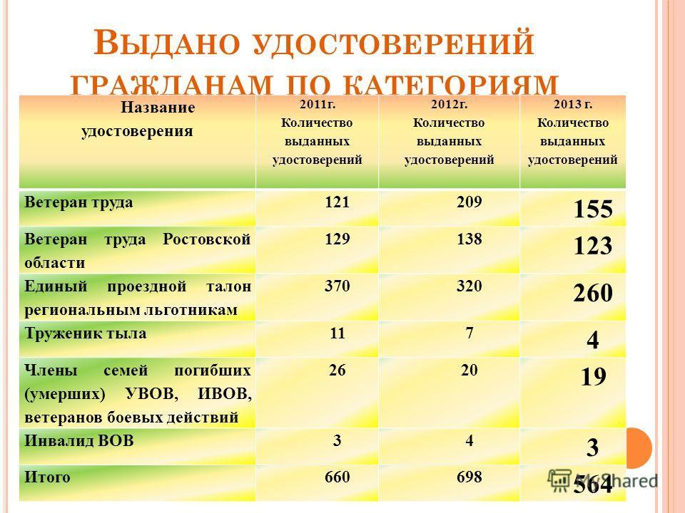 В ЫДАНО УДОСТОВЕРЕНИЙ ГРАЖДАНАМ ПО КАТЕГОРИЯМ Название удостоверения 2011г. Количество выданных удостоверений 2012г. Количество выданных удостоверений 2013 г. Количество выданных удостоверений Ветеран труда121209 155 Ветеран труда Ростовской области