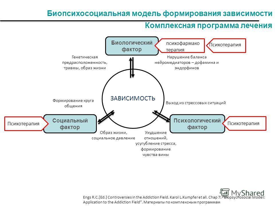 Биопсихосоциальная модель формирования зависимости Комплексная программа лечения Формирование круга общения ЗАВИСИМОСТЬ Психологический фактор Социальный фактор Биологический фактор психофармако терапия Психотерапия Генетическая предрасположенность,