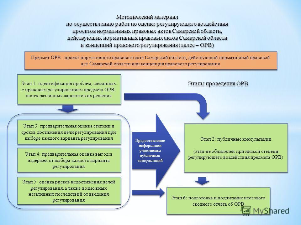 Методический материал по осуществлению работ по оценке регулирующего воздействия проектов нормативных правовых актов Самарской области, действующих нормативных правовых актов Самарской области и концепций правового регулирования (далее – ОРВ) Методич