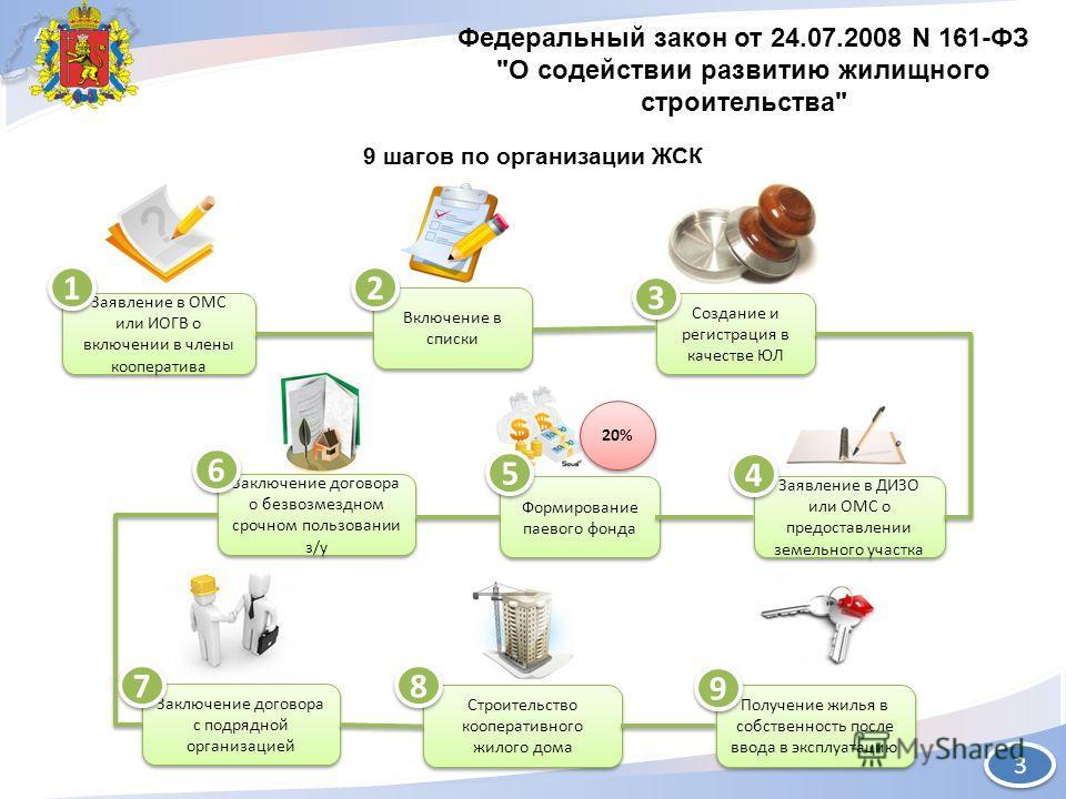 ДЭРПиТ КО Федеральный закон от 24.07.2008 N 161-ФЗ