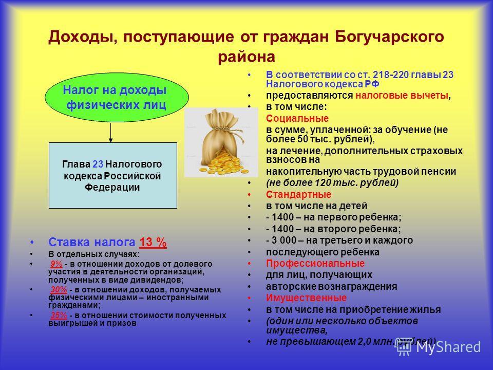Доходы, поступающие от граждан Богучарского района Ставка налога 13 % В отдельных случаях: 9% - в отношении доходов от долевого участия в деятельности организаций, полученных в виде дивидендов; 30% - в отношении доходов, получаемых физическими лицами
