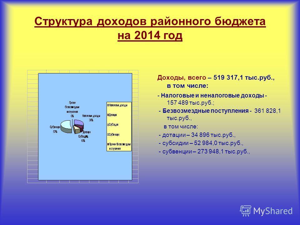 Структура доходов районного бюджета на 2014 год Доходы, всего – 519 317,1 тыс.руб., в том числе: - Налоговые и неналоговые доходы - 157 489 тыс.руб.; - Безвозмездные поступления - 361 828,1 тыс.руб., в том числе: - дотации – 34 896 тыс.руб., - субсид