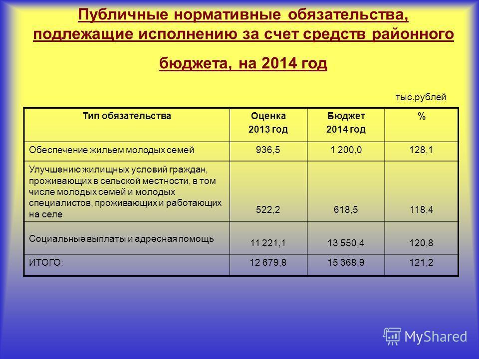 Публичные нормативные обязательства, подлежащие исполнению за счет средств районного бюджета, на 2014 год тыс.рублей Тип обязательстваОценка 2013 год Бюджет 2014 год % Обеспечение жильем молодых семей936,51 200,0128,1 Улучшению жилищных условий гражд