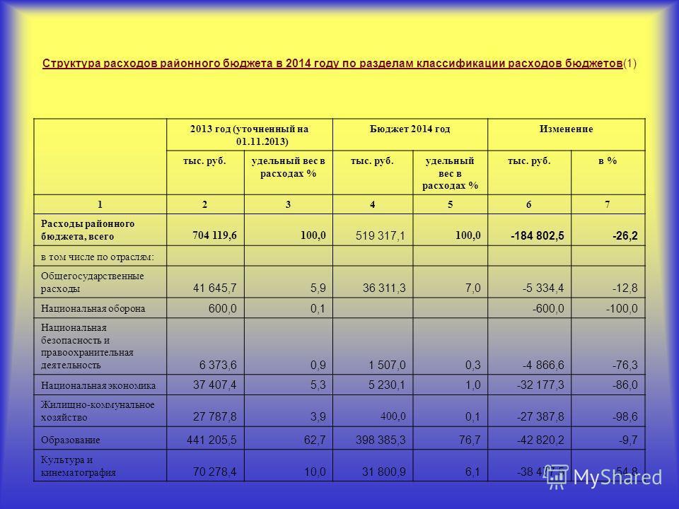 Структура расходов районного бюджета в 2014 году по разделам классификации расходов бюджетов(1) 2013 год (уточненный на 01.11.2013) Бюджет 2014 годИзменение тыс. руб.удельный вес в расходах % тыс. руб.удельный вес в расходах % тыс. руб.в % 1234567 Ра