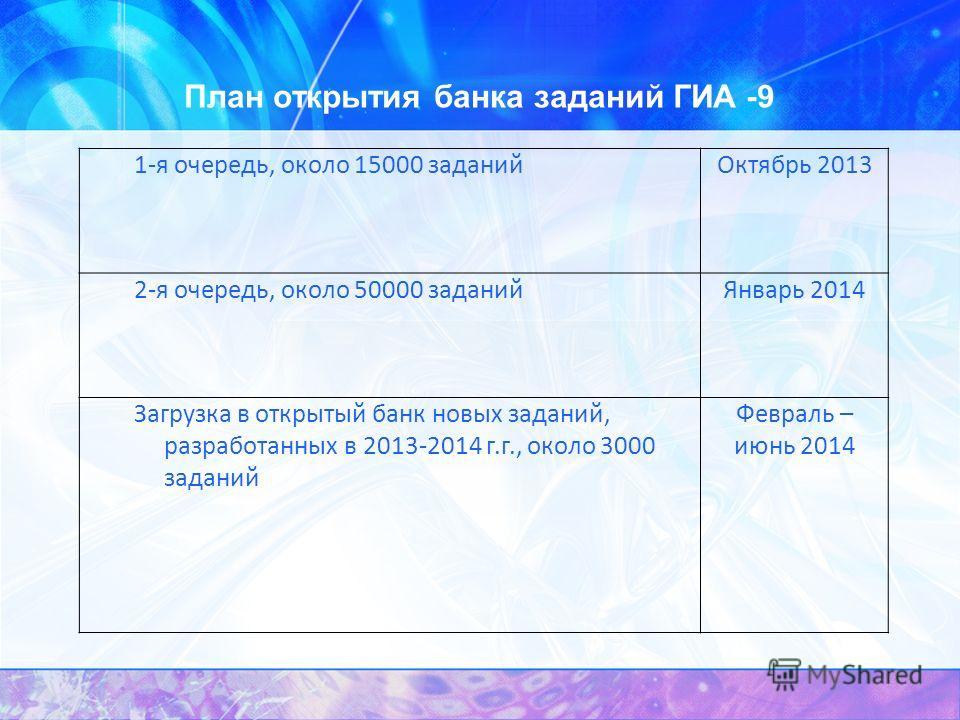 План открытия банка заданий ГИА -9 1-я очередь, около 15000 заданийОктябрь 2013 2-я очередь, около 50000 заданийЯнварь 2014 Загрузка в открытый банк новых заданий, разработанных в 2013-2014 г.г., около 3000 заданий Февраль – июнь 2014