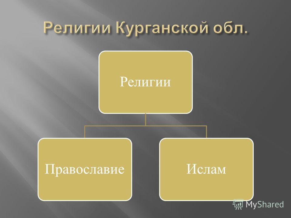 РелигииПравославиеИслам