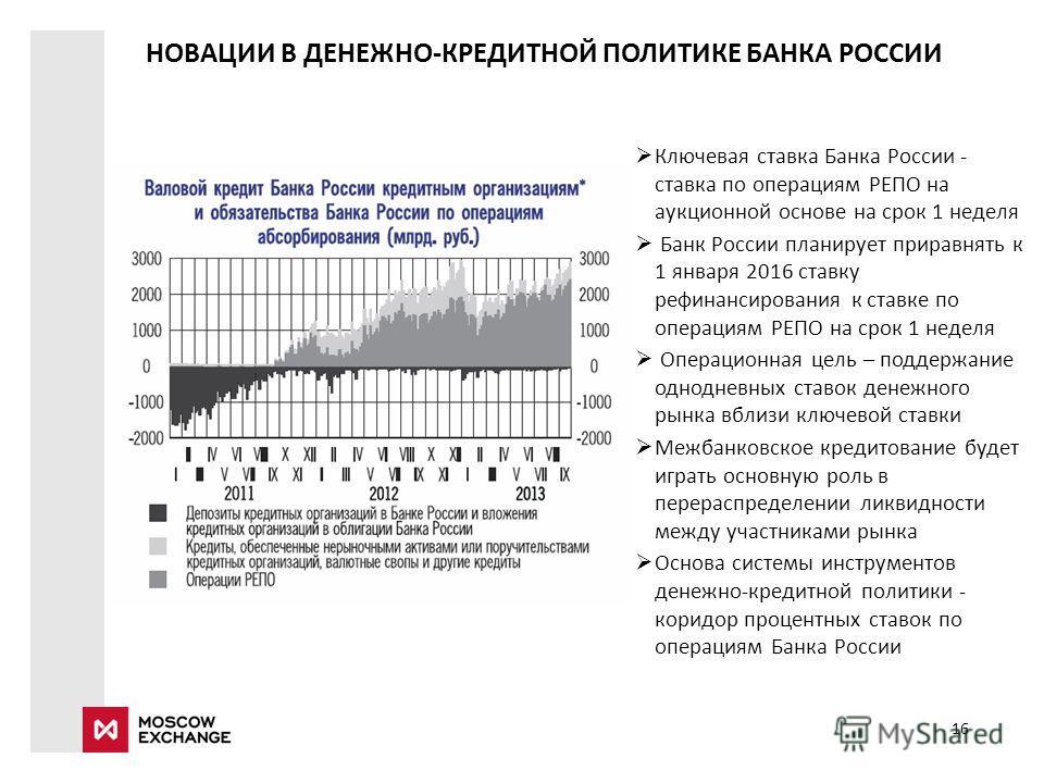 НОВАЦИИ В ДЕНЕЖНО-КРЕДИТНОЙ ПОЛИТИКЕ БАНКА РОССИИ Ключевая ставка Банка России - ставка по операциям РЕПО на аукционной основе на срок 1 неделя Банк России планирует приравнять к 1 января 2016 ставку рефинансирования к ставке по операциям РЕПО на сро