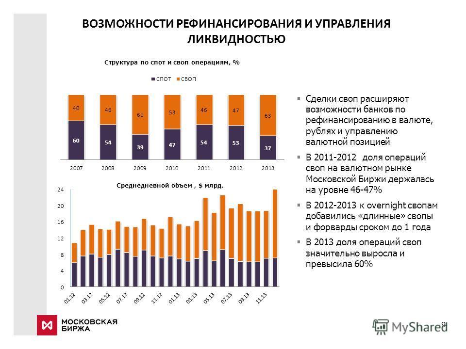 9 Сделки своп расширяют возможности банков по рефинансированию в валюте, рублях и управлению валютной позицией В 2011-2012 доля операций своп на валютном рынке Московской Биржи держалась на уровне 46-47% В 2012-2013 к overnight свопам добавились «дли