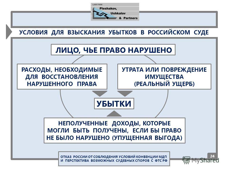 2424 УСЛОВИЯ ДЛЯ ВЗЫСКАНИЯ УБЫТКОВ В РОССИЙСКОМ СУДЕ УБЫТКИ ЛИЦО, ЧЬЕ ПРАВО НАРУШЕНО РАСХОДЫ, НЕОБХОДИМЫЕ ДЛЯ ВОССТАНОВЛЕНИЯ НАРУШЕННОГО ПРАВА УТРАТА ИЛИ ПОВРЕЖДЕНИЕ ИМУЩЕСТВА (РЕАЛЬНЫЙ УЩЕРБ) НЕПОЛУЧЕННЫЕ ДОХОДЫ, КОТОРЫЕ МОГЛИ БЫТЬ ПОЛУЧЕНЫ, ЕСЛИ БЫ