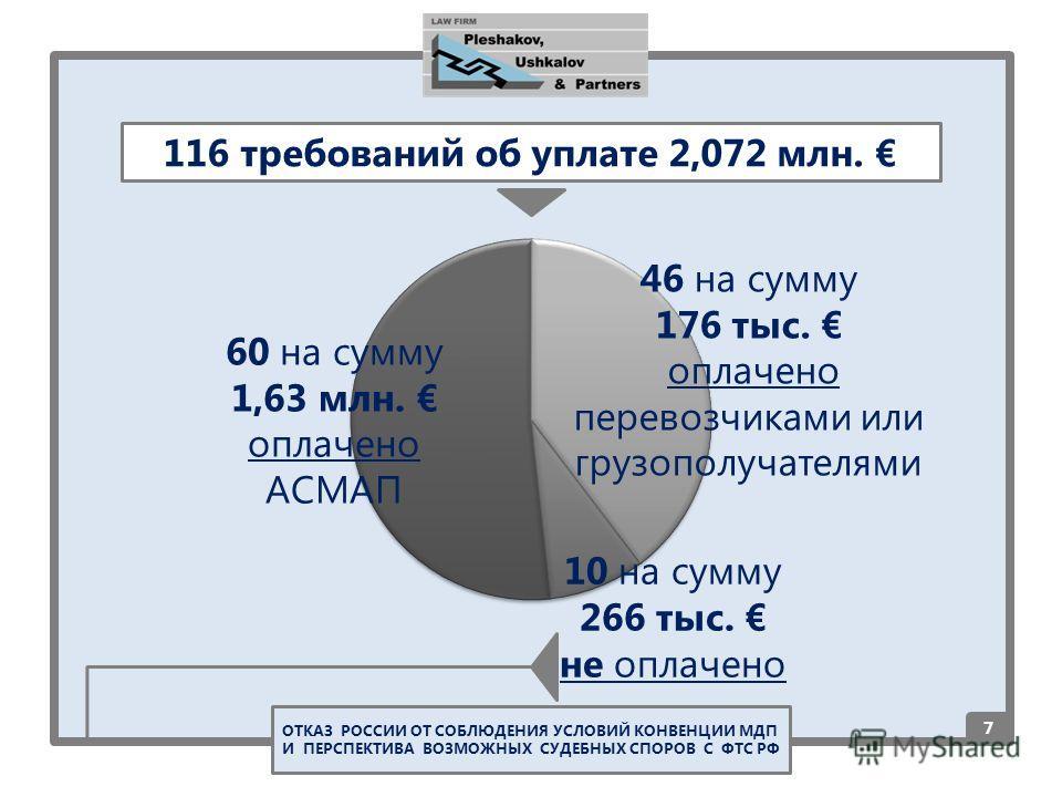 7 116 требований об уплате 2,072 млн. 60 на сумму 1,63 млн. оплачено АСМАП 46 на сумму 176 тыс. оплачено перевозчиками или грузополучателями 10 на сумму 266 тыс. не оплачено ОТКАЗ РОССИИ ОТ СОБЛЮДЕНИЯ УСЛОВИЙ КОНВЕНЦИИ МДП И ПЕРСПЕКТИВА ВОЗМОЖНЫХ СУД