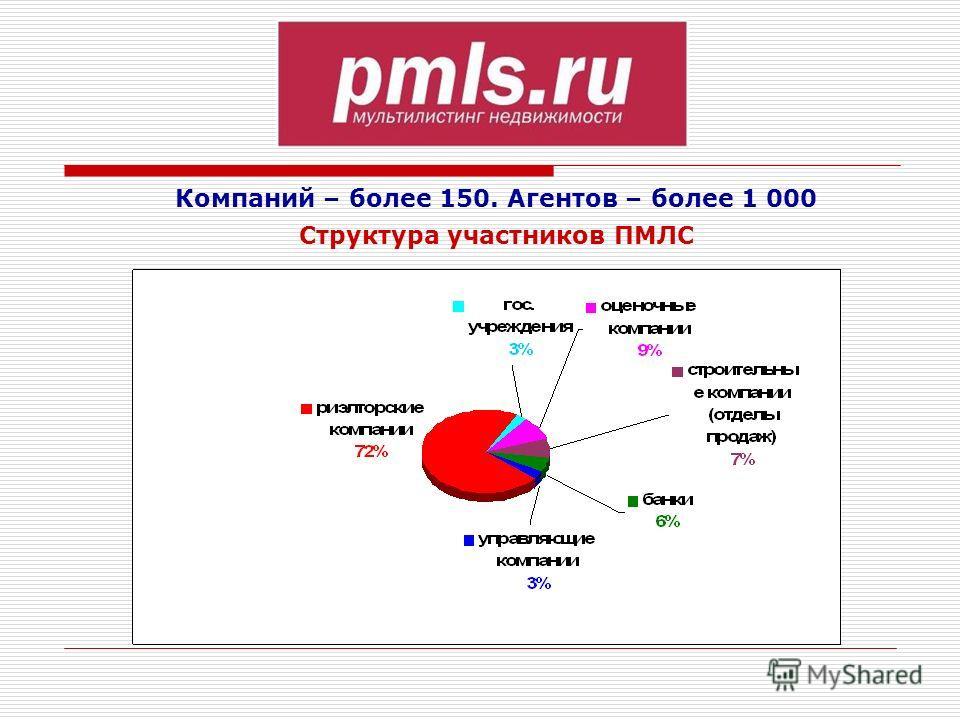 Компаний – более 150. Агентов – более 1 000 Структура участников ПМЛС