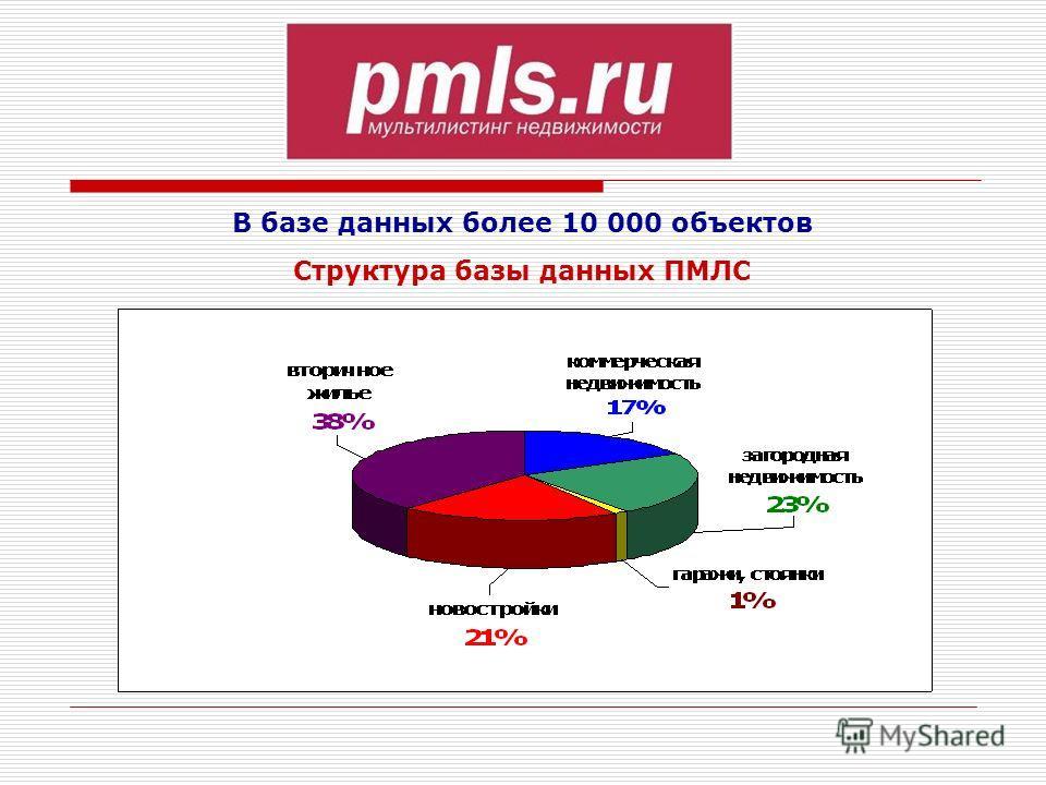 В базе данных более 10 000 объектов Структура базы данных ПМЛС