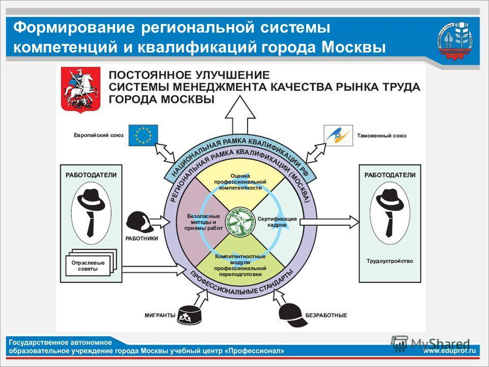 Формирование региональной системы компетенций и квалификаций города Москвы