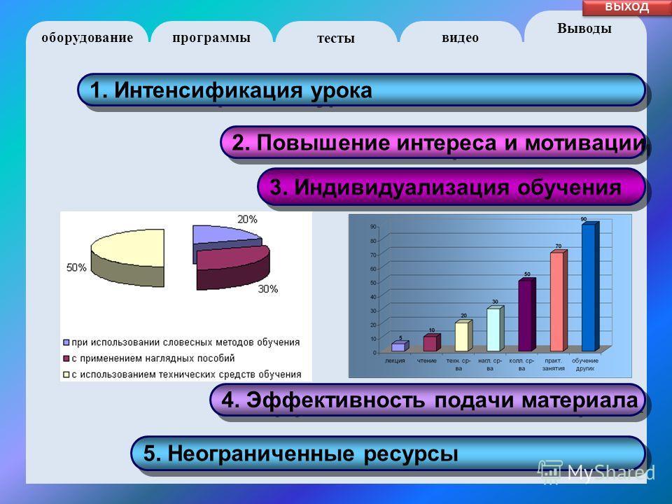 оборудование программы Выводы тесты видео выход 1. Интенсификация урока 2. Повышение интереса и мотивации 3. Индивидуализация обучения 4. Эффективность подачи материала 5. Неограниченные ресурсы