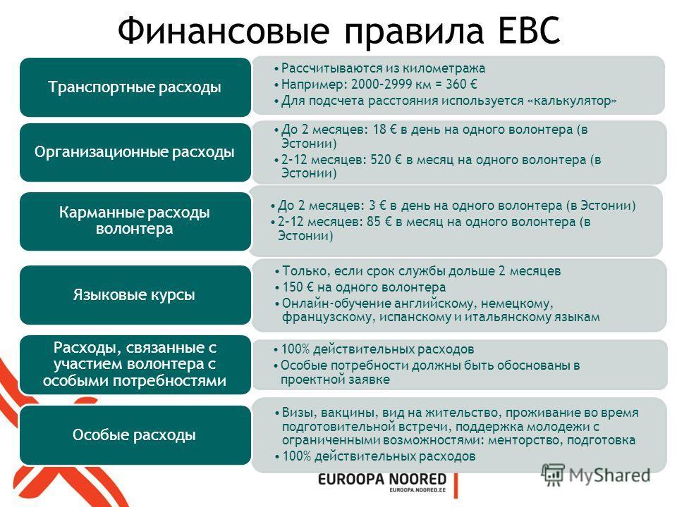 Финансовые правила ЕВС Рассчитываются из километража Например: 2000–2999 км = 360 Для подсчета расстояния используется «калькулятор» Транспортные расходы До 2 месяцев: 18 в день на одного волонтера (в Эстонии) 2–12 месяцев: 520 в месяц на одного воло