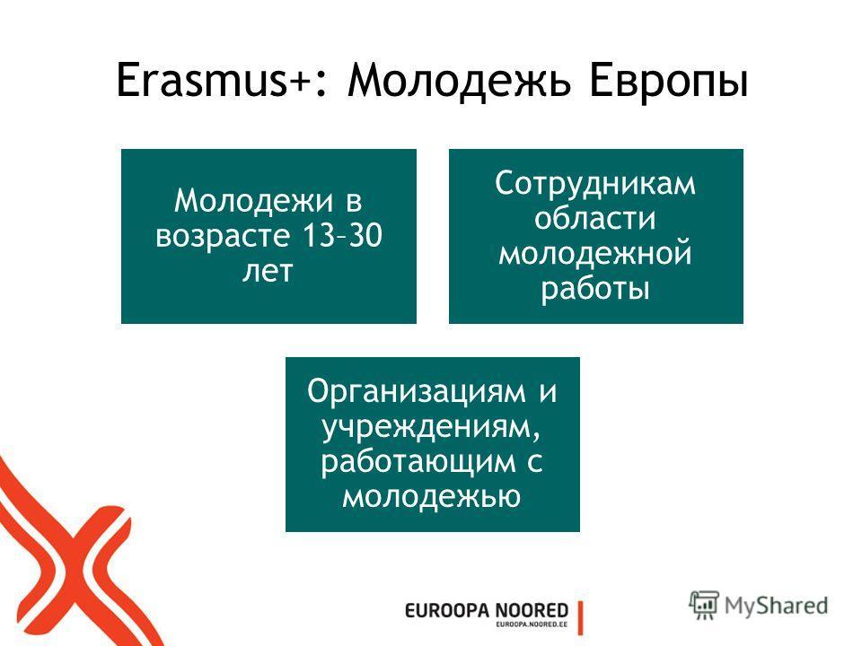 Erasmus+: Молодежь Европы Молодежи в возрасте 13–30 лет Сотрудникам области молодежной работы Организациям и учреждениям, работающим с молодежью