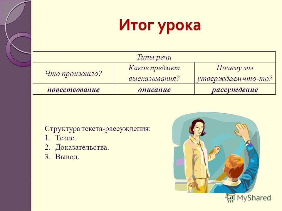 Итог урока Типы речи Что произошло? Каков предмет высказывания? Почему мы утверждаем что-то? повествованиеописаниерассуждение Структура текста-рассуждения: 1.Тезис. 2.Доказательства. 3.Вывод.