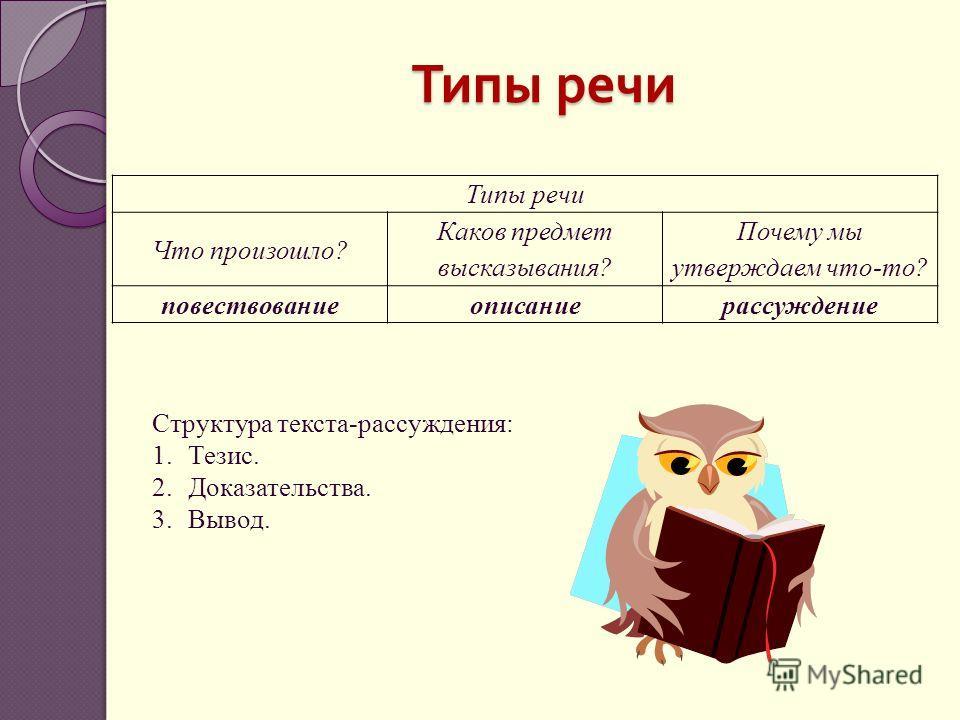 Типы речи Что произошло? Каков предмет высказывания? Почему мы утверждаем что-то? повествованиеописаниерассуждение Типы речи Структура текста-рассуждения: 1.Тезис. 2.Доказательства. 3.Вывод.