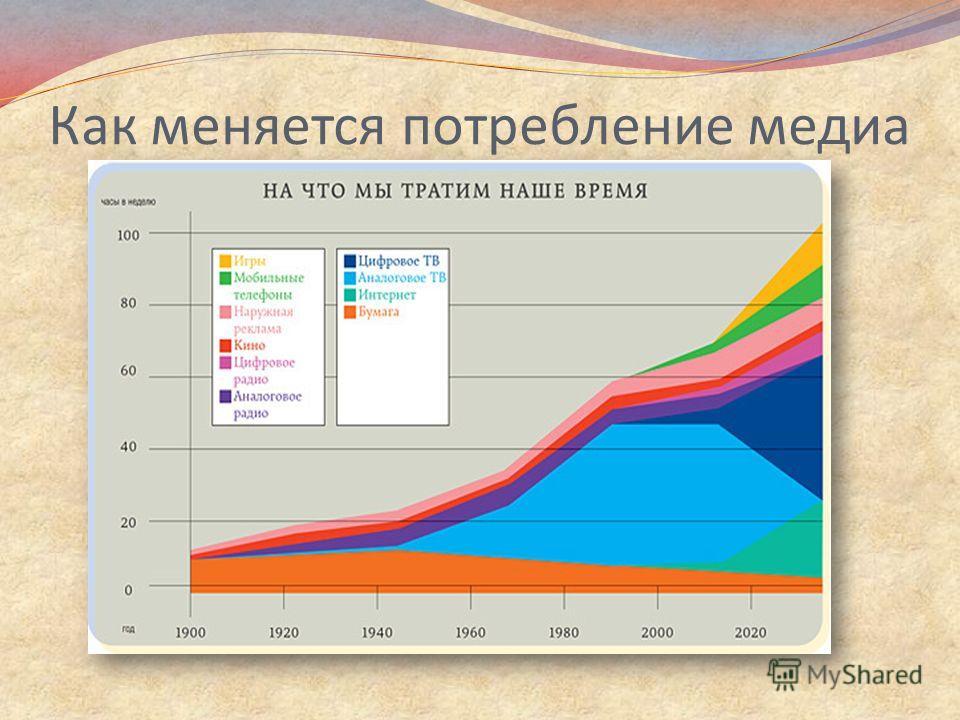 Как меняется потребление медиа