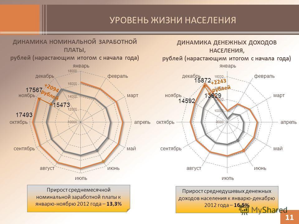УРОВЕНЬ ЖИЗНИ НАСЕЛЕНИЯ 11 ДИНАМИКА НОМИНАЛЬНОЙ ЗАРАБОТНОЙ ПЛАТЫ, рублей (нарастающим итогом с начала года) ДИНАМИКА ДЕНЕЖНЫХ ДОХОДОВ НАСЕЛЕНИЯ, рублей (нарастающим итогом с начала года) +2094 рублей +2243 рублей Прирост среднемесячной номинальной за