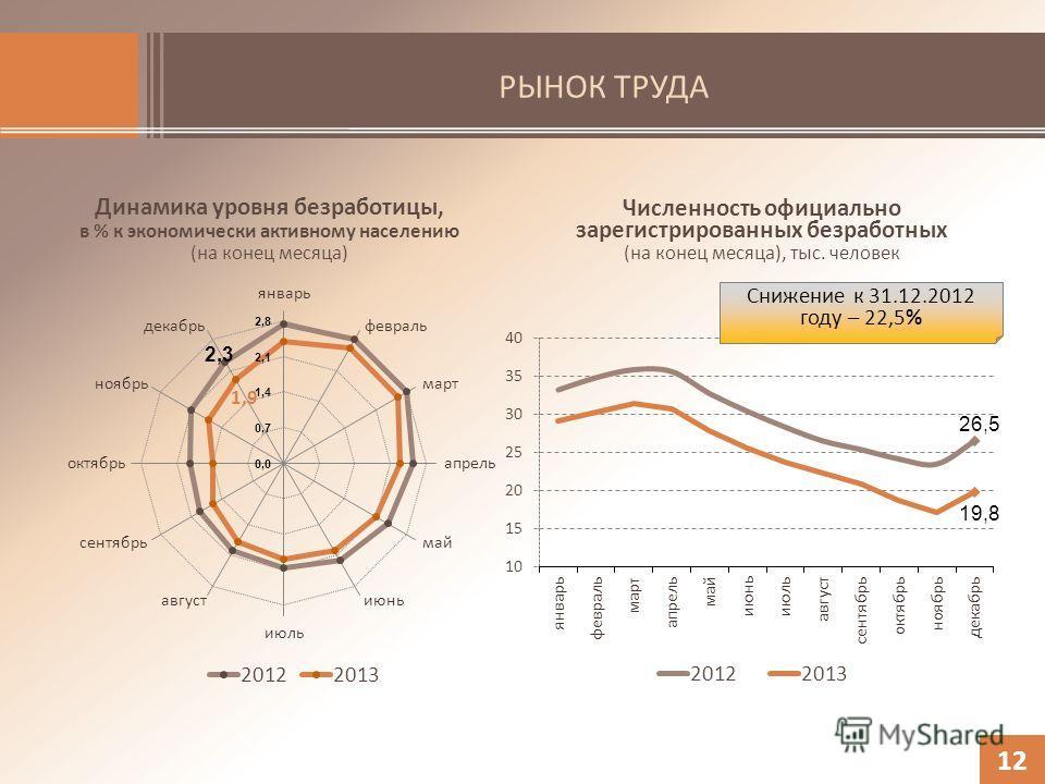 РЫНОК ТРУДА Динамика уровня безработицы, в % к экономически активному населению (на конец месяца) 12 Численность официально зарегистрированных безработных (на конец месяца), тыс. человек Снижение к 31.12.2012 году – 22,5%