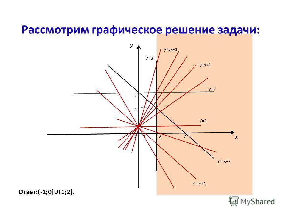 Рассмотрим графическое решение задачи: x y 07 7 31 1 4 Y=-x+7 Y=7 X=3 y=2x+1 y=x+1 Y=1 Y=-x+1 Ответ:(-1;0]U(1;2].