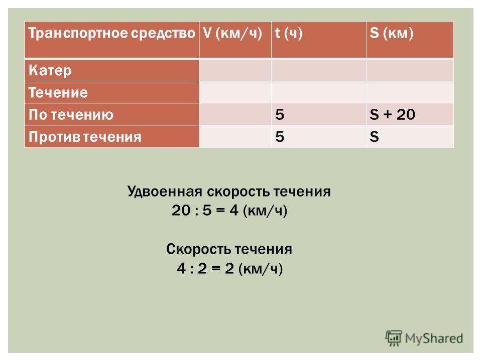 Транспортное средствоV (км/ч)t (ч)S (км) Катер Течение По течению 5S + 20 Против течения 5S Удвоенная скорость течения 20 : 5 = 4 (км/ч) Скорость течения 4 : 2 = 2 (км/ч)