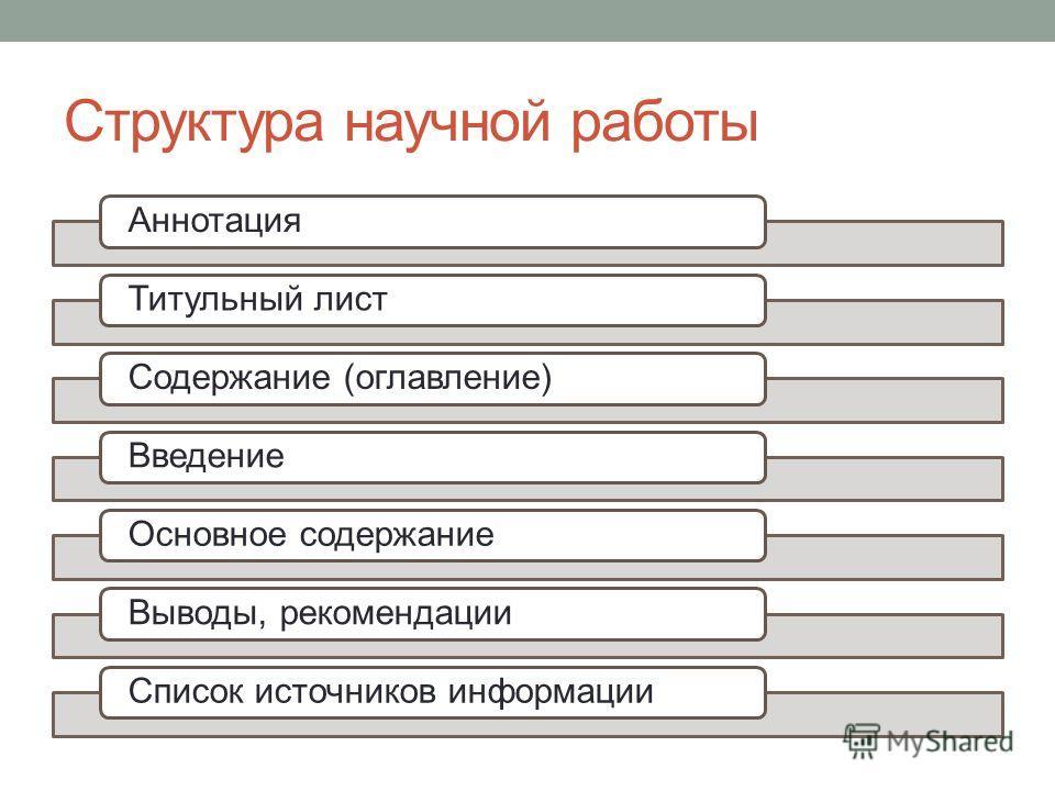 Структура научной работы АннотацияТитульный листСодержание (оглавление)ВведениеОсновное содержаниеВыводы, рекомендацииСписок источников информации