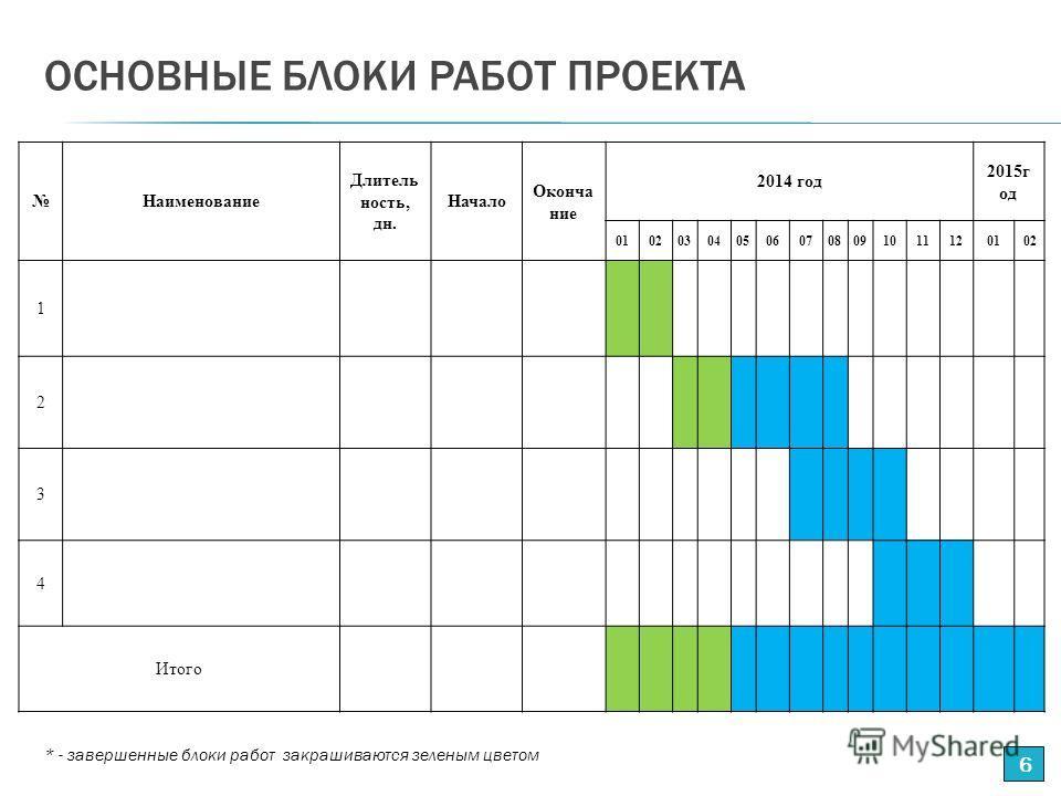 ОСНОВНЫЕ БЛОКИ РАБОТ ПРОЕКТА Наименование Длитель ность, дн. Начало Оконча ние 2014 год 2015г од 0102030405060708091011120102 1 2 3 4 Итого 6 * - завершенные блоки работ закрашиваются зеленым цветом