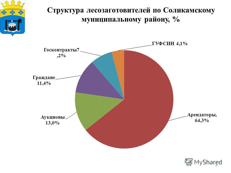 4 Структура лесозаготовителей по Соликамскому муниципальному району, %