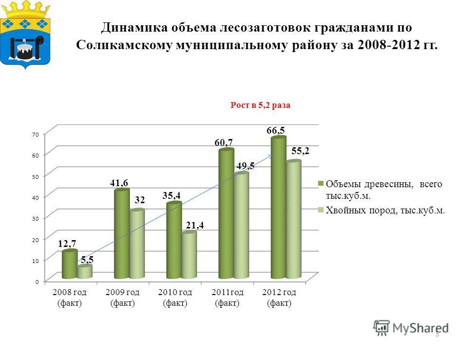 Динамика объема лесозаготовок гражданами по Соликамскому муниципальному району за 2008-2012 гг. 5