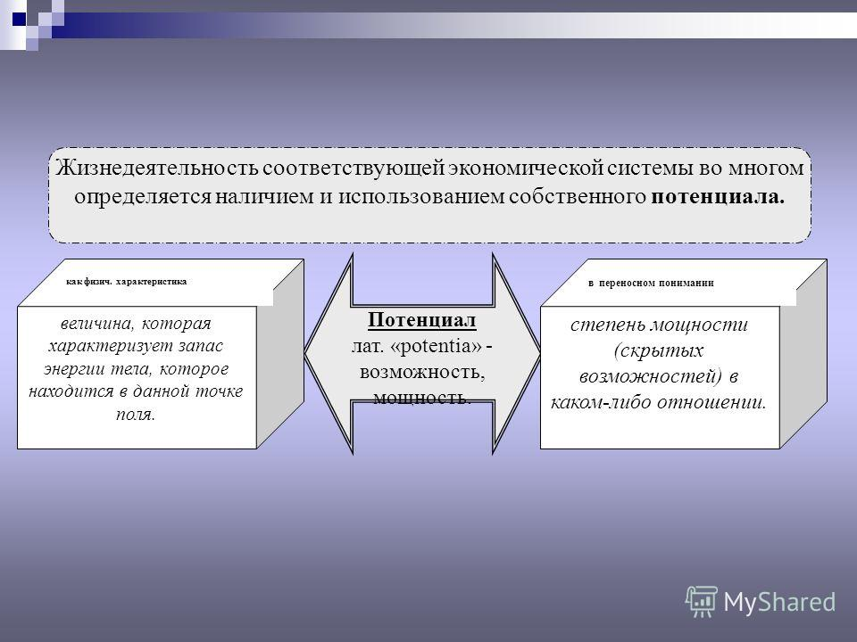 Жизнедеятельность соответствующей экономической системы во многом определяется наличием и использованием собственного потенциала. Потенциал лат. «роtentia» - возможность, мощность. степень мощности (скрытых возможностей) в каком-либо отношении. в пер