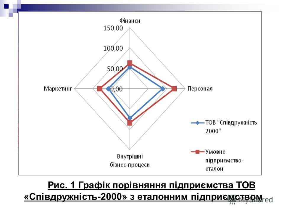 Рис. 1 Графік порівняння підприємства ТОВ «Співдружність-2000» з еталонним підприємством