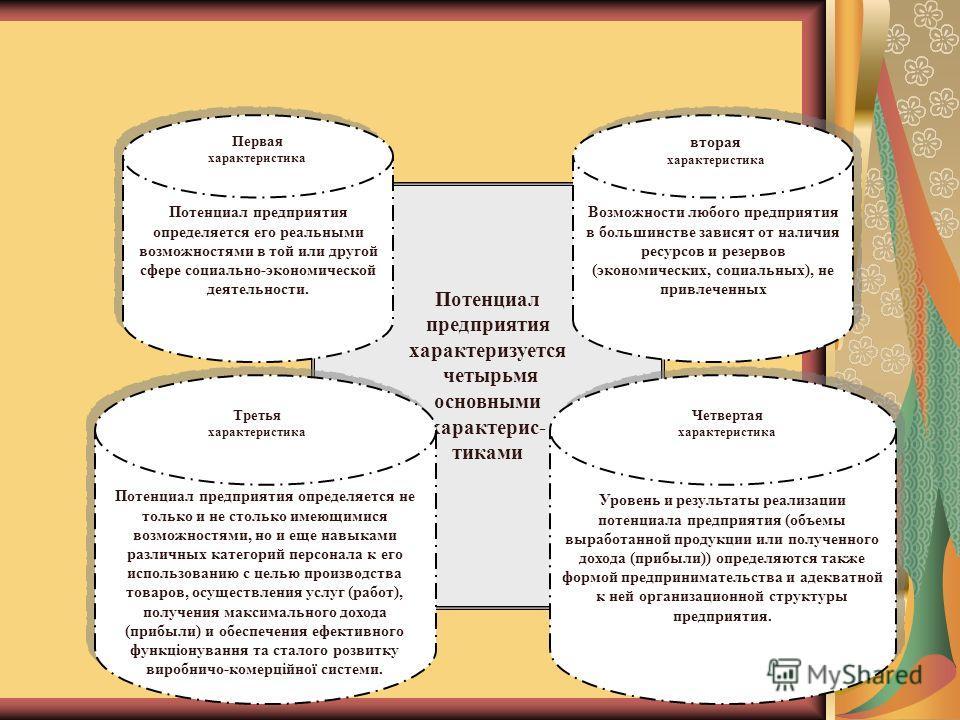 Потенциал предприятия характеризуется четырьмя основными характерис- тиками Потенциал предприятия определяется его реальными возможностями в той или другой сфере социально-экономической деятельности. Первая характеристика Возможности любого предприят