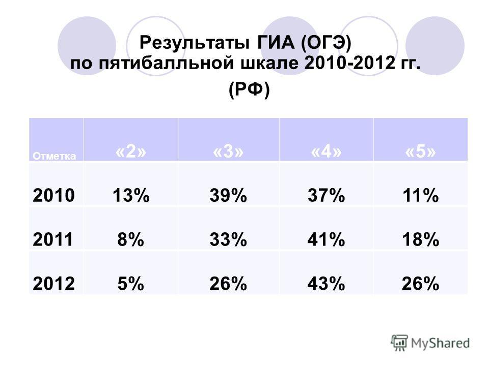 Результаты ГИА (ОГЭ) по пятибалльной шкале 2010-2012 гг. (РФ) Отметка «2»«3»«4»«5» 201013%39%37%11% 20118%33%41%18% 20125%26%43%26%