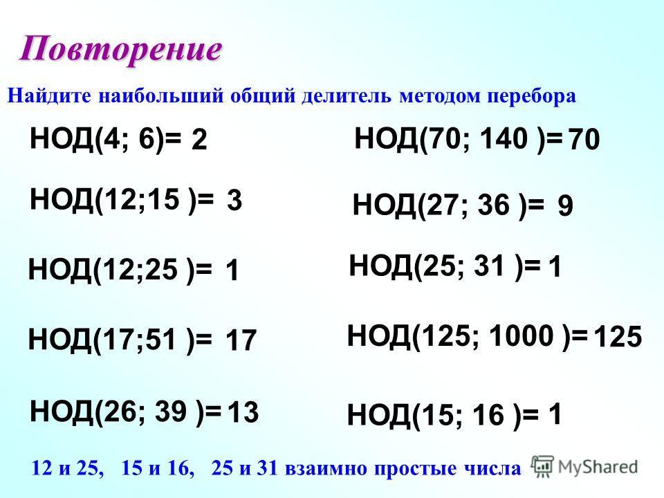 Повторение Найдите наибольший общий делитель методом перебора НОД(4; 6)= 2 НОД(12;15 )= 3 НОД(12;25 )= 1 НОД(17;51 )= 17 НОД(26; 39 )= 13 НОД(70; 140 )= 70 НОД(27; 36 )= 9 НОД(25; 31 )= 1 НОД(125; 1000 )= 125 НОД(15; 16 )= 1 12 и 25, 15 и 16, 25 и 31