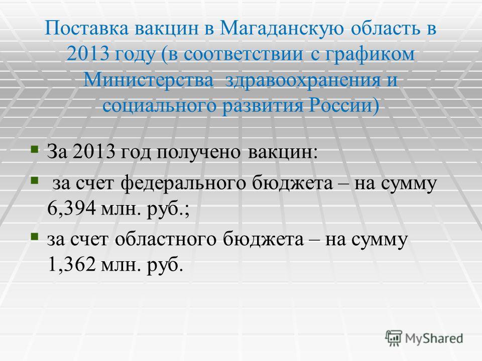 Поставка вакцин в Магаданскую область в 2013 году (в соответствии с графиком Министерства здравоохранения и социального развития России) За 2013 год получено вакцин: за счет федерального бюджета – на сумму 6,394 млн. руб.; за счет областного бюджета