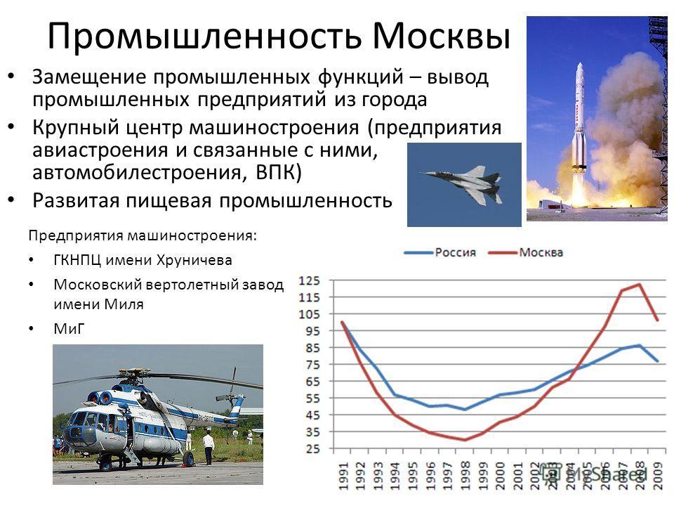Промышленность Москвы Замещение промышленных функций – вывод промышленных предприятий из города Крупный центр машиностроения (предприятия авиастроения и связанные с ними, автомобилестроения, ВПК) Развитая пищевая промышленность Предприятия машиностро